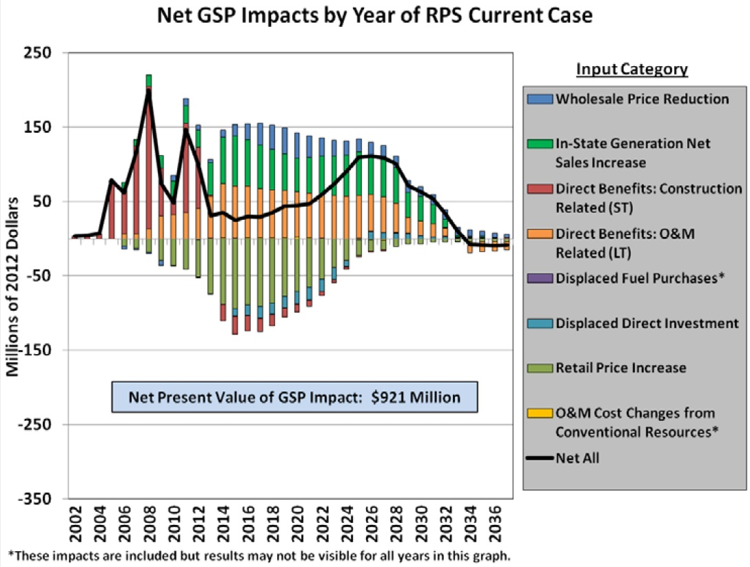 Net GSP Impacts by Year of RPS Current Case