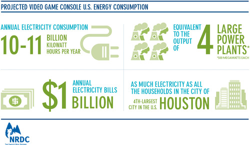 Projected Video Game Console U.S. Energy Consumption