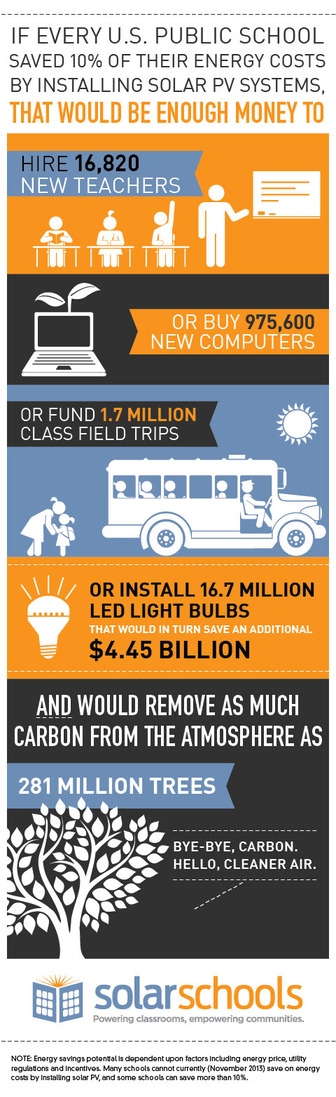 Thumbnail image for 20131114071032-Solar-Schools-Infographic.jpg