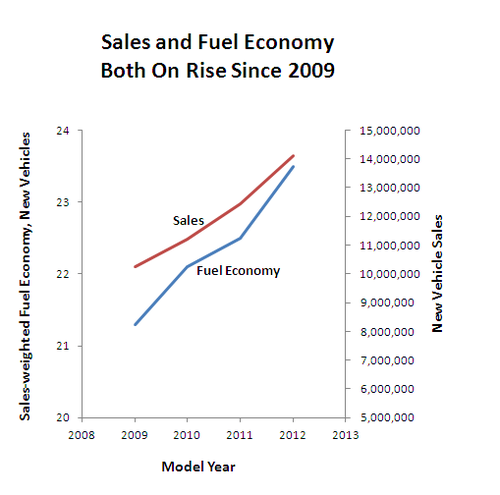 Fuel Economy and Sales 2009-12.PNG