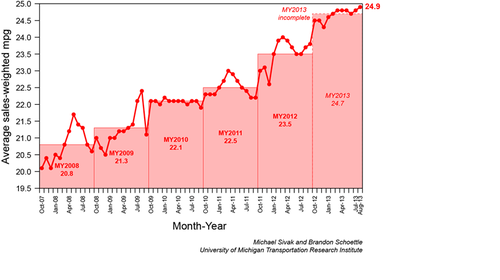 Thumbnail image for UMich MPG Aug13.png