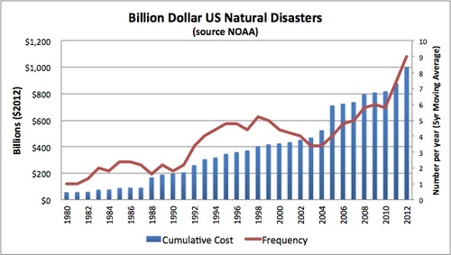 Graph 7 A Stevenson US Natural Disasters.png