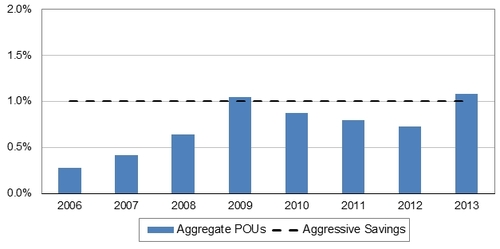Figure 1 - Aggregate POU savings.jpg