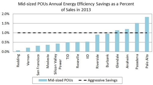 Figure 3 - Midsized POU savings.jpg