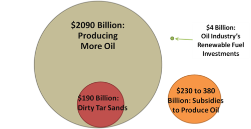 OilIndustryInvestments.png