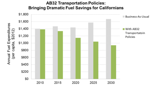 AB32 Fuel Savings_PNG.png