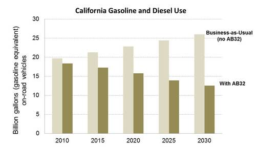 Gasoline and Diesel Use.jpg