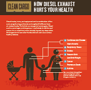 Infographic: How Diesel Exhaust Hurts Your Health