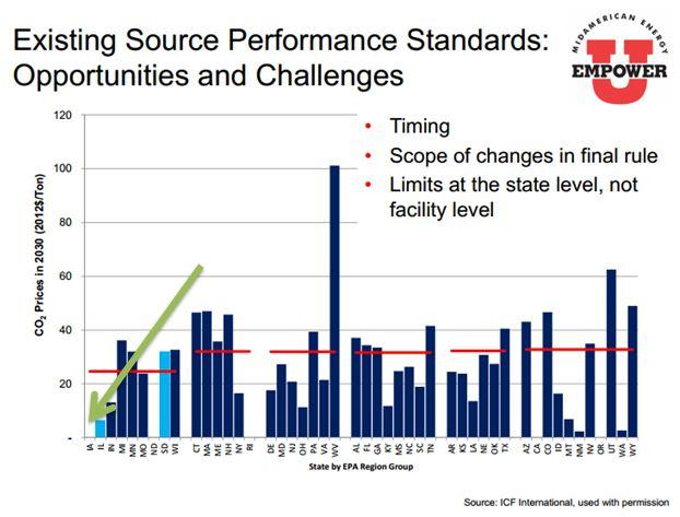 Existing Source Performance Standards