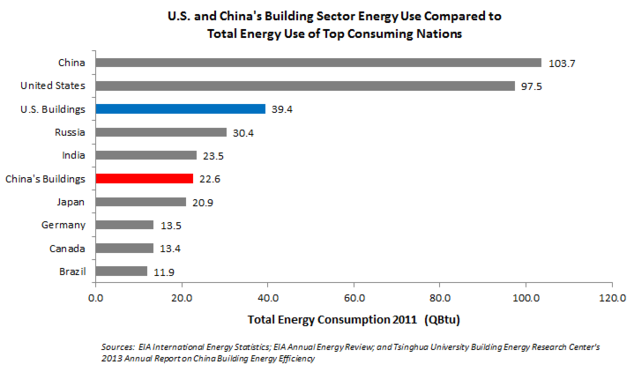 US and China's Building Sector Energy Use