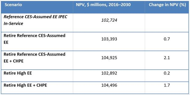 npv comparison Calculate the npv (net present value) of an investment with an unlimited number of cash flows.