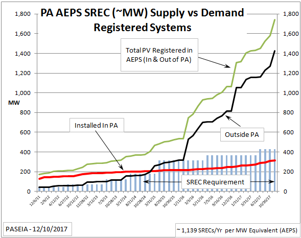 PA AEPS SREC Supply and Demand (MW)