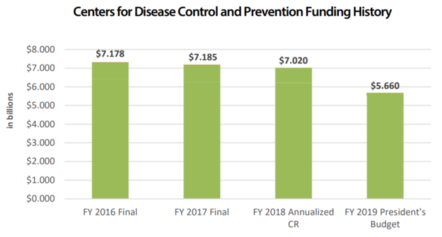 graph of CDC funding history
