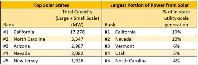 A State-By-State View Of U.S. Renewable Energy In 2017
