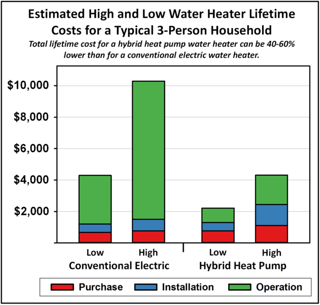 bottom an energy efficient heat pump water heater you can take the same number of hot showers for less money while helping save the planet