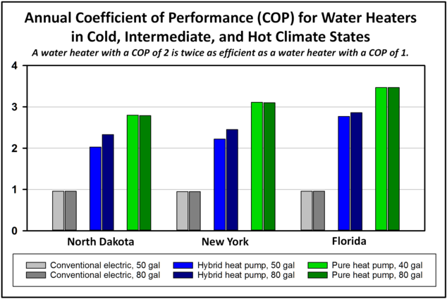 hybrid heat pump water heaters use less than half as much electricity as a electric water heater pure heat pump water heaters are even more