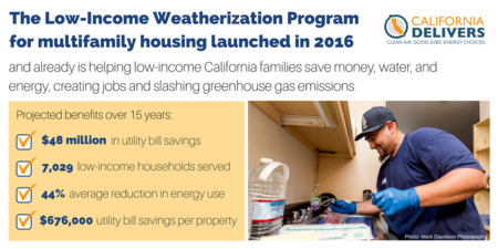 Infographic on Low-Income Weatherization Program success since launch in 2016