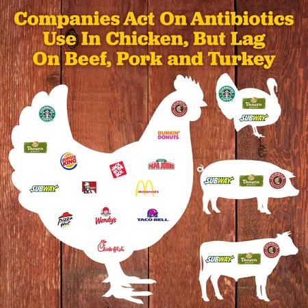 2017 Antibiotics Scorecard: Chicken passes, other meats fail